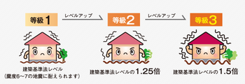 耐震等級2.png